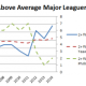 Above-Average-MLBers-300x179.png